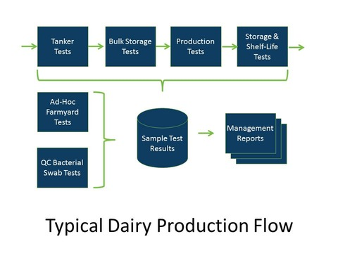 Matrix Gemini LIMS Tracks Entire Dairy QC Process