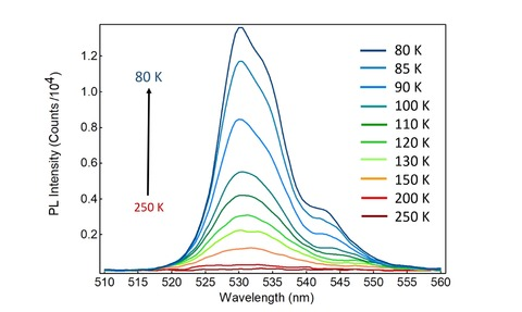 Variation of the photoluminescence emission spectrum of CsPbBr with temperature
