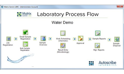 Built-in Matrix configuration tools enable the system to meet precise laboratory needs