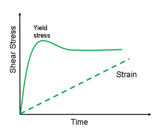 Rheology toolkit #2: The importance of yield stress